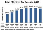 The Lowdown on Personal and Small Business Taxes in 2013