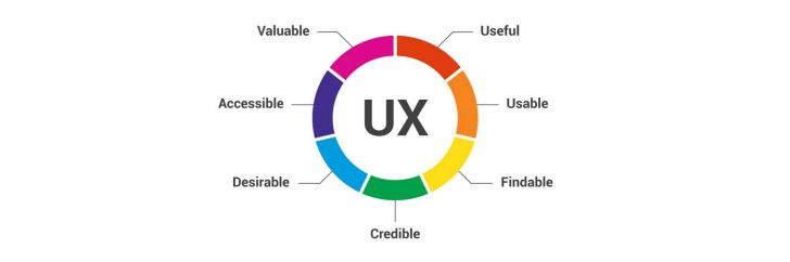 ecommerce user experience